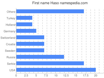 Given name Haso