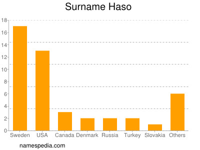 Surname Haso