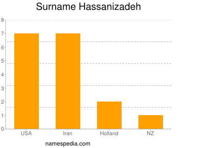 Surname Hassanizadeh