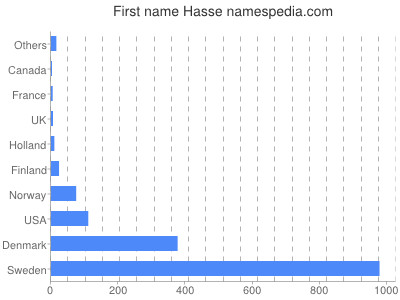 Given name Hasse