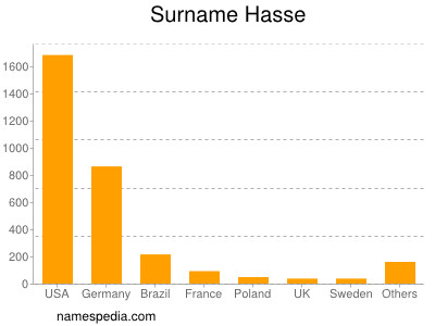 Surname Hasse