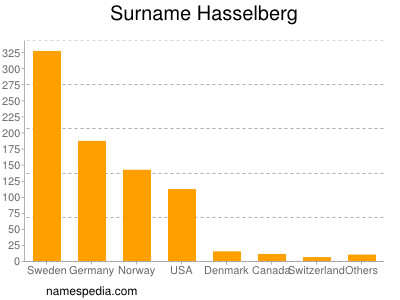 Surname Hasselberg