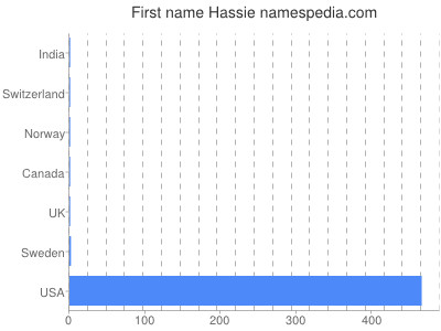 Given name Hassie