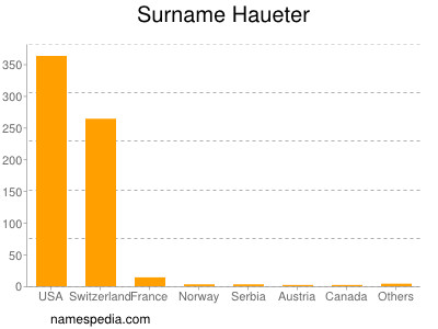 Surname Haueter