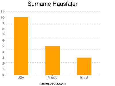 Surname Hausfater