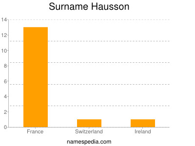 Surname Hausson