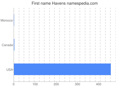 Given name Havens