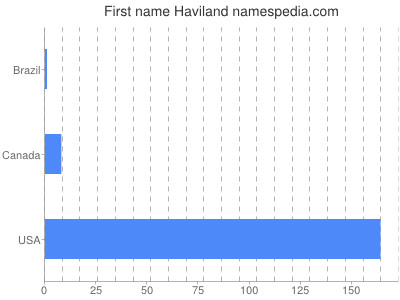 Given name Haviland