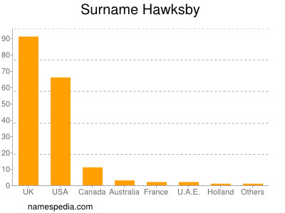Surname Hawksby