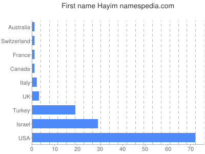 Given name Hayim