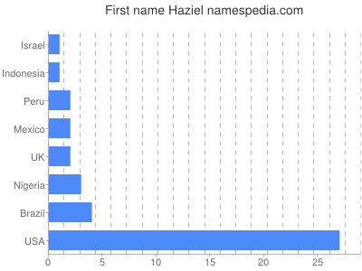 Given name Haziel
