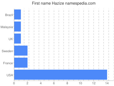 Given name Hazize