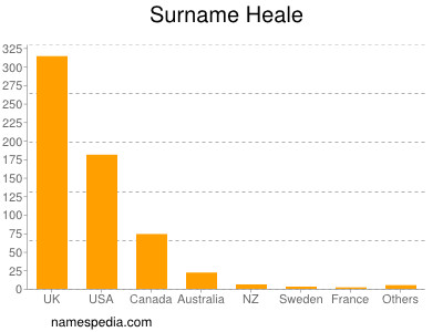 Surname Heale