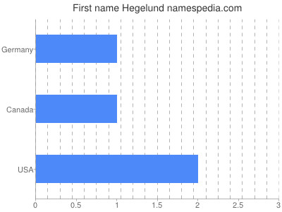 Given name Hegelund
