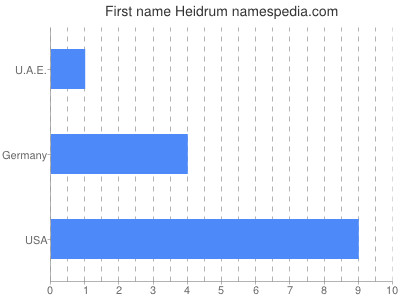Given name Heidrum