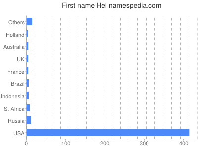 Given name Hel