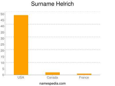 Surname Helrich