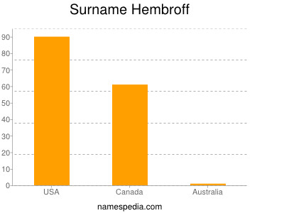 Surname Hembroff