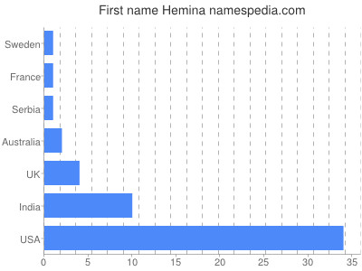 Given name Hemina
