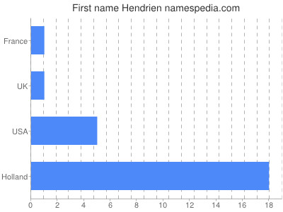 Given name Hendrien