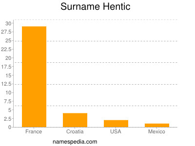 Surname Hentic