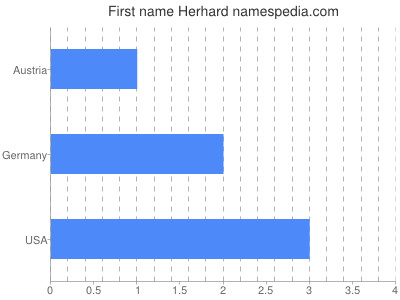 Given name Herhard