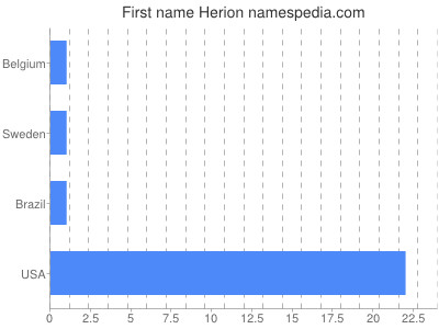 Given name Herion