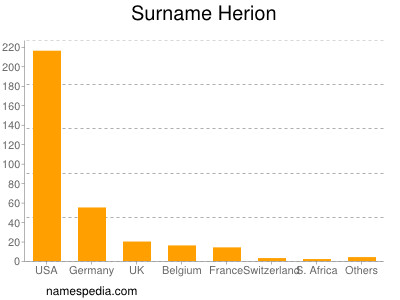 Surname Herion