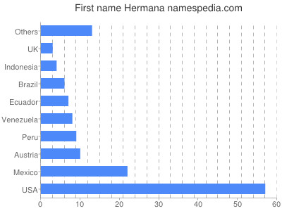 Given name Hermana