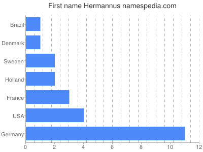 Given name Hermannus