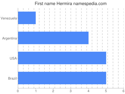 Given name Hermira