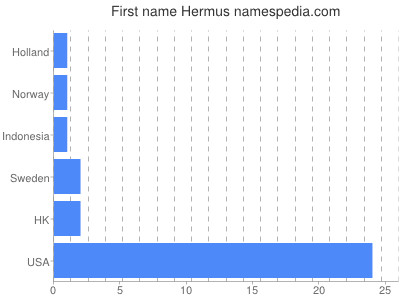 Given name Hermus