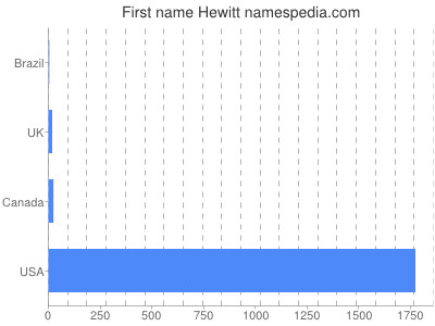 Given name Hewitt