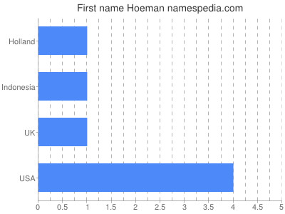 Given name Hoeman