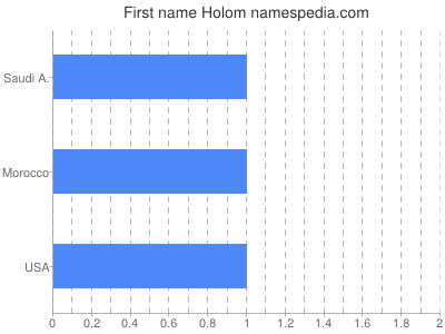 Given name Holom