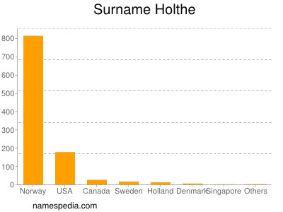 Surname Holthe