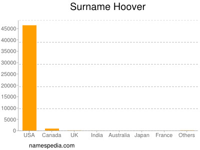 Surname Hoover