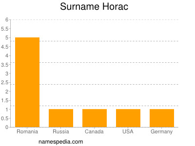 Surname Horac