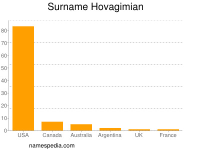 Surname Hovagimian
