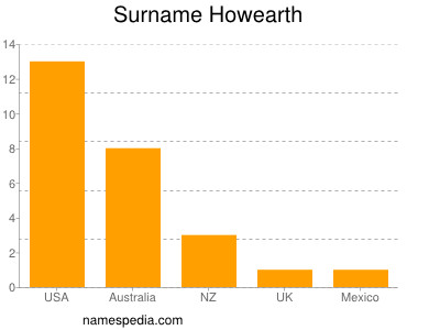 Surname Howearth