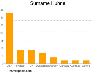 Surname Huhne