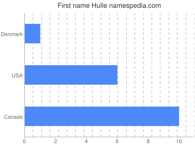 Given name Hulle