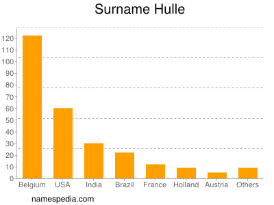 Surname Hulle