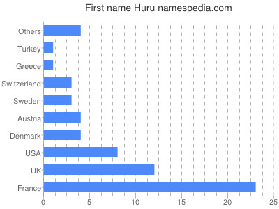 Given name Huru