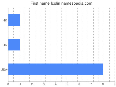 Given name Icolin