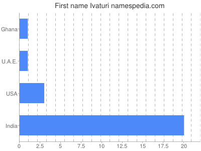 Given name Ivaturi