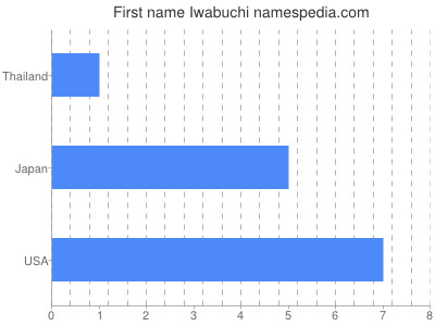 Given name Iwabuchi