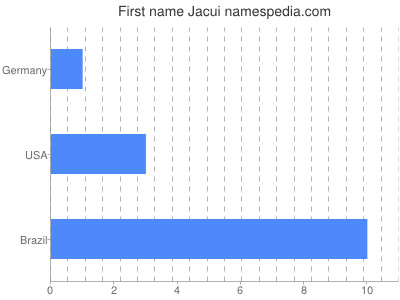 Given name Jacui
