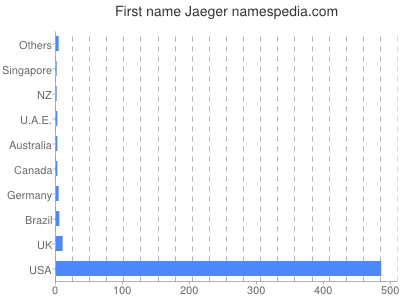 Given name Jaeger