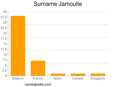 Surname Jamoulle
